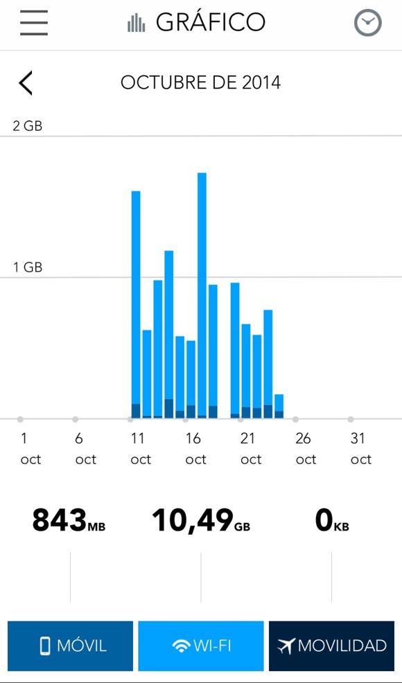 Gráfica de consumo de datos