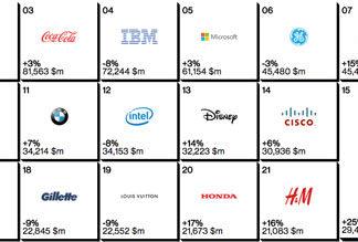 Ranking de marcas