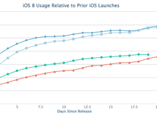 Ritmo de adopción de iOS