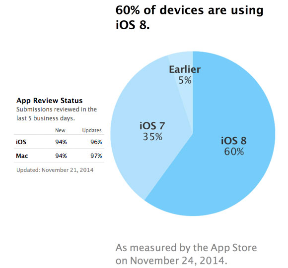 60% de iPhones con iOS 8