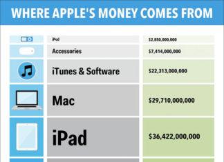 De dónde viene la pasta de Apple