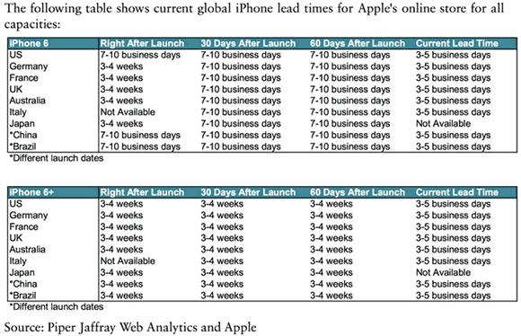 Disponibilidad del iPhone 6