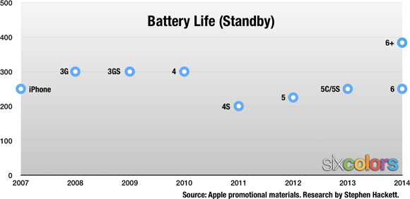 Duración de batería en espera