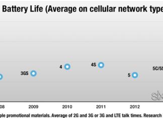 Evolución de la duración de la batería del iPhone