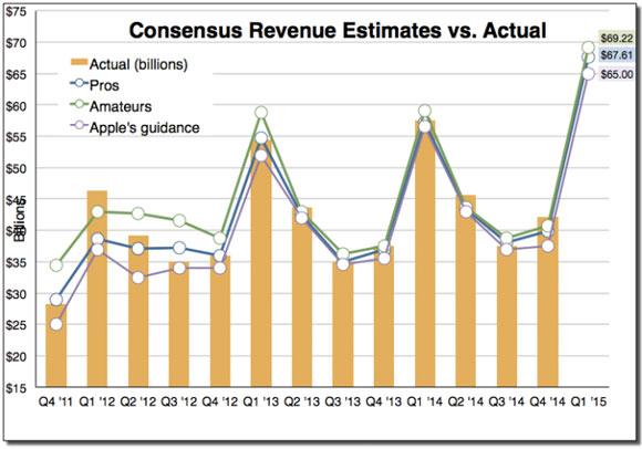 Estimaciones de ventas durante los últimos tres meses del 2014