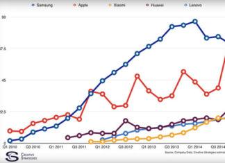 Gráfica Apple Vs Samsung