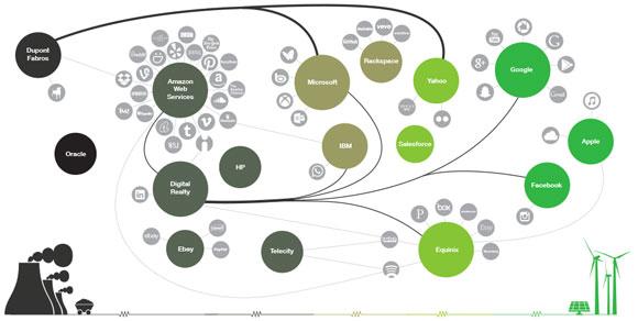 Companías tecnológicas más y menos verdes