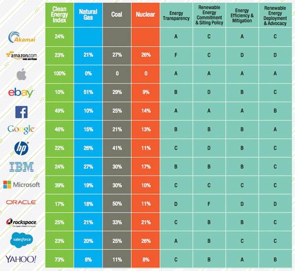 Ranking de compañías tecnológicas y sus fuentes de alimentación eléctrica