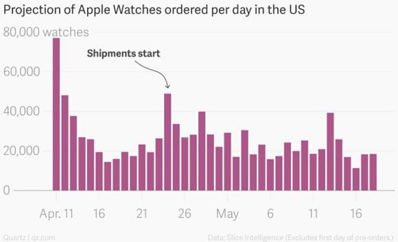 Ventas del Apple Watch según Slice Intelligence