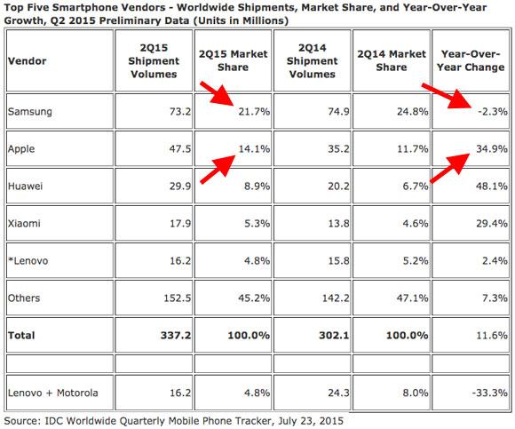 Datos de cuota del mercado de Smartphones