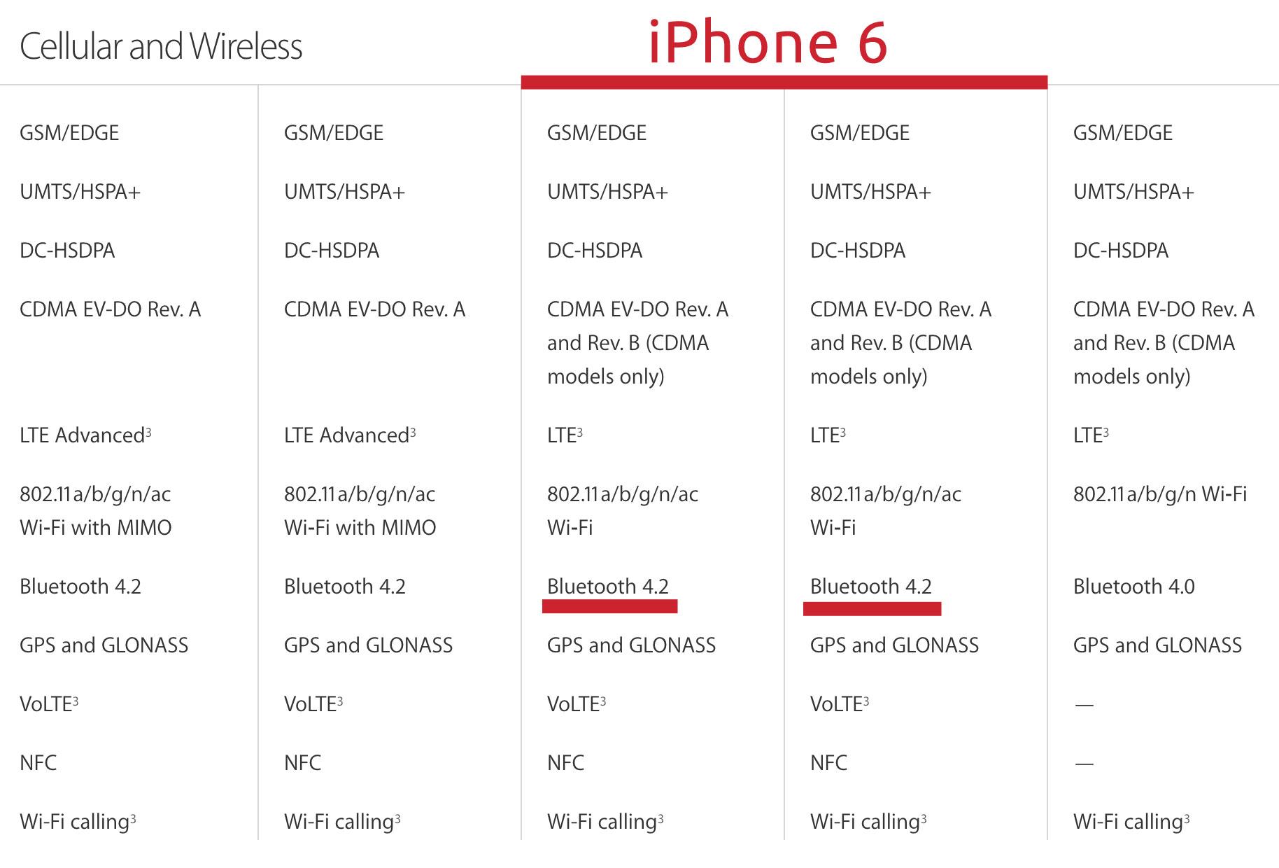 iPhone 6 y 6 Plus tienen ahora Bluetooth 4.2