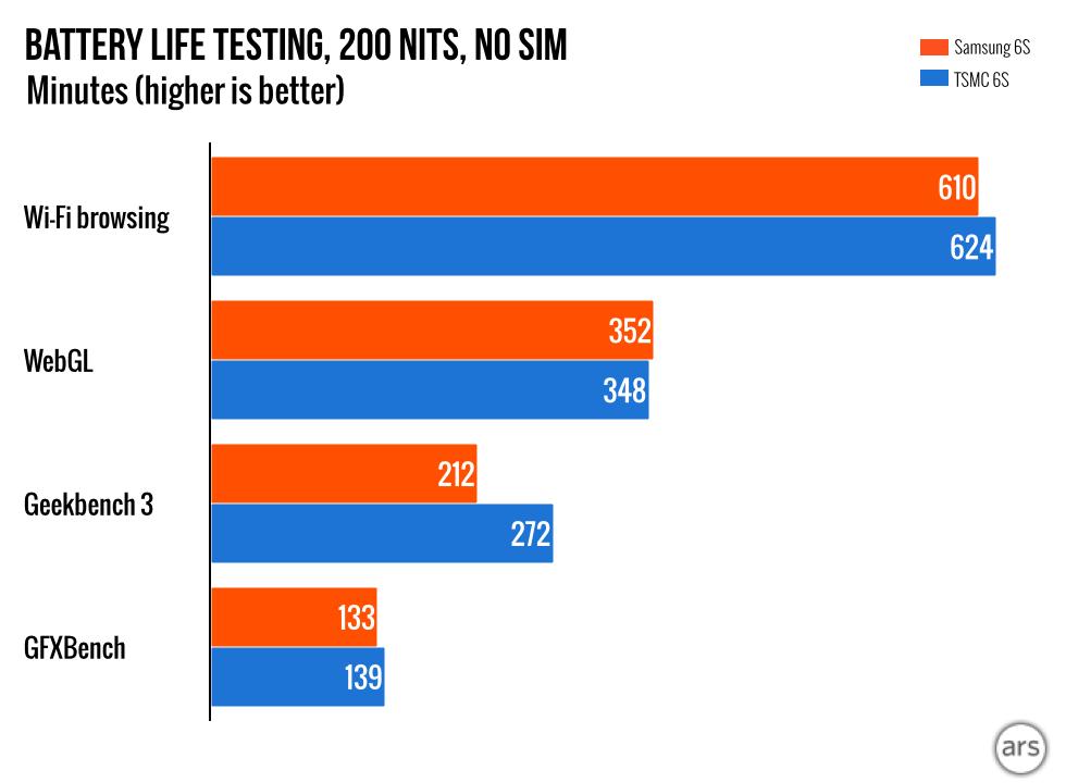 Gráfica que compara el rendimiento de un iPhone 6S con A9 de TSMC y de Samsung