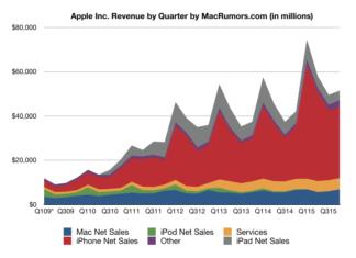 Evolución de Ingresos de Apple
