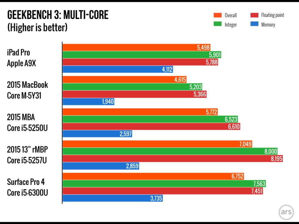 Prueba multicore del A9X del iPad Pro