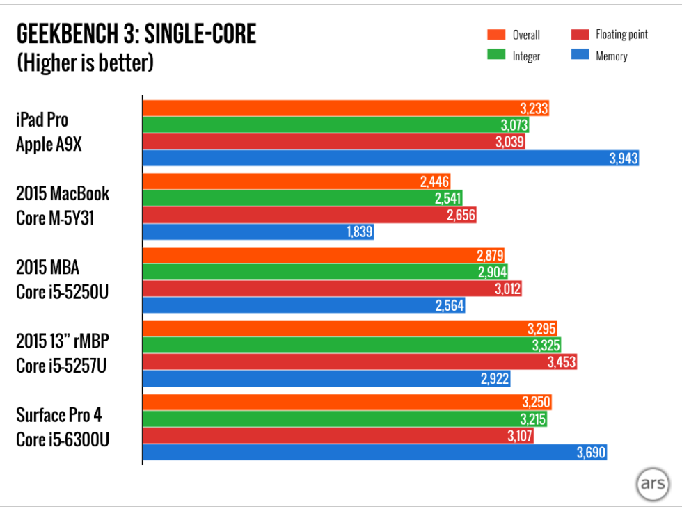 Velocidad Single Core del A9X del iPad Pro
