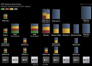 Todos los iPhone o iPad compatibles con iOS 9
