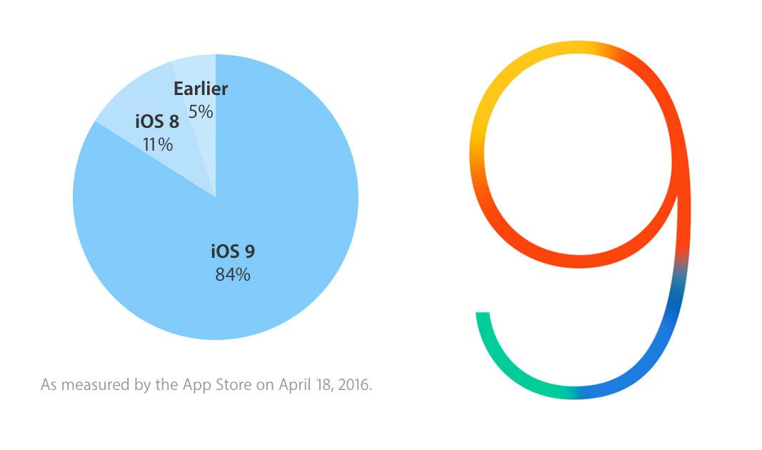 Ritmo de adopción de iOS 9