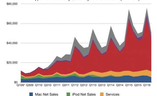 Evolución de las ventas de Apple