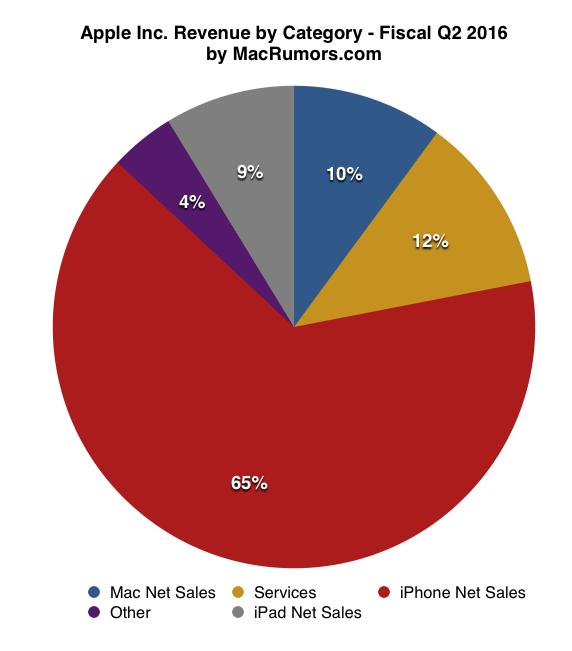 Distribución de ingresos por productos y servicios