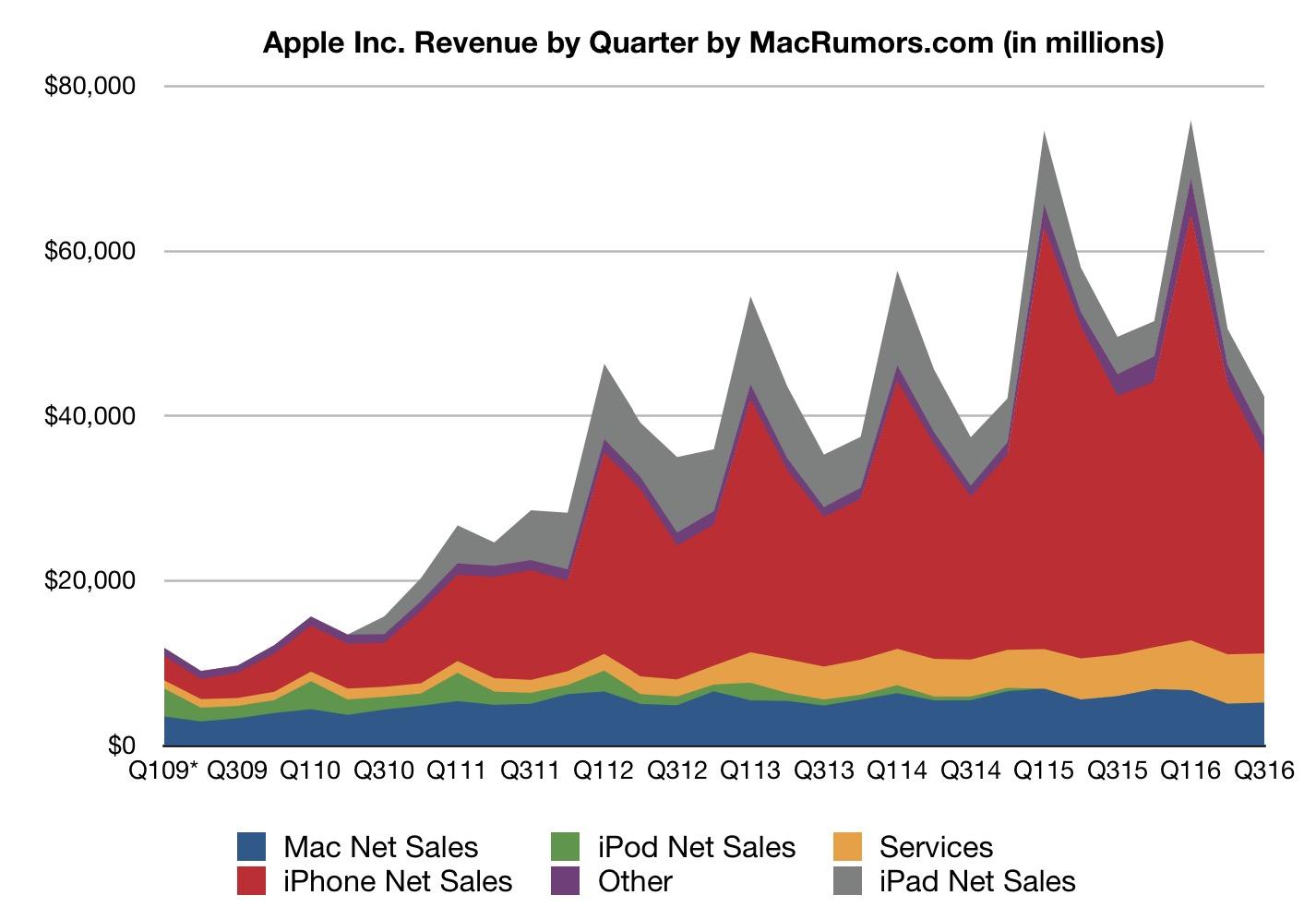 Gráfica de ingresos de Apple en el Q3 de 2016