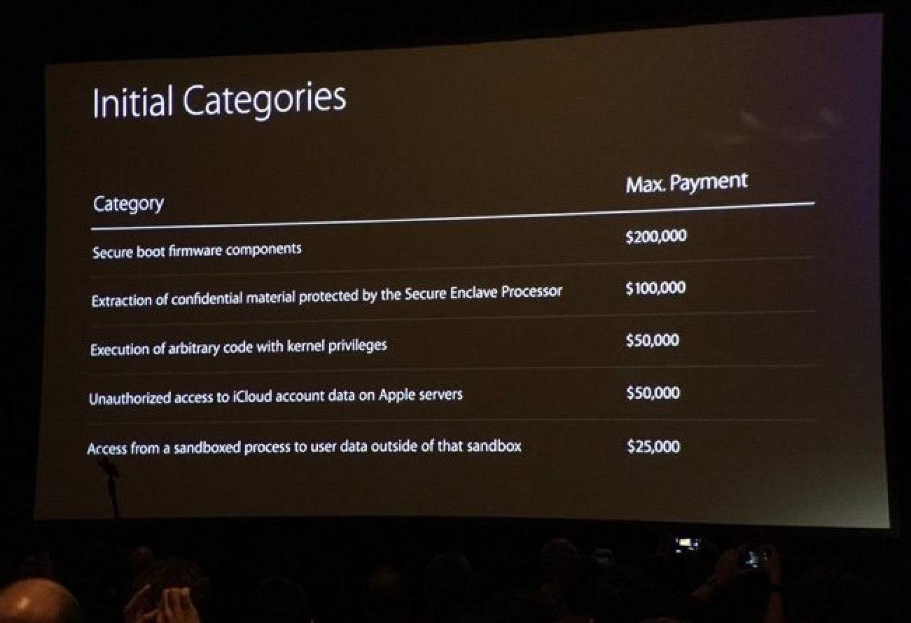 Programa de recompensas de Apple