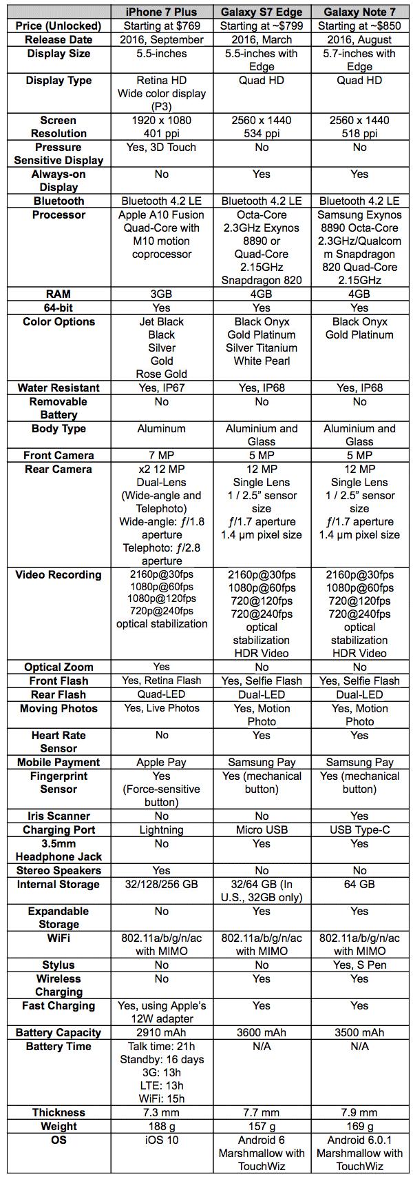 iPhone siete Plus vs Galaxy™ S7 vs Galaxy™ Note 7