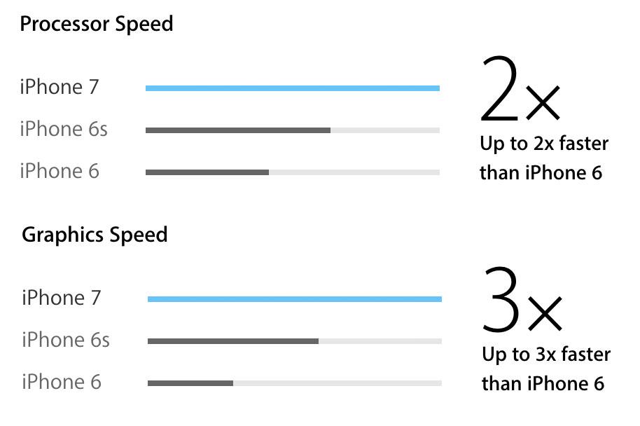 Comparación de velocidad entre el A10, A9 y A8
