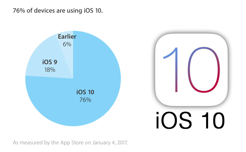 Ritmo de adopción de iOS™ 10