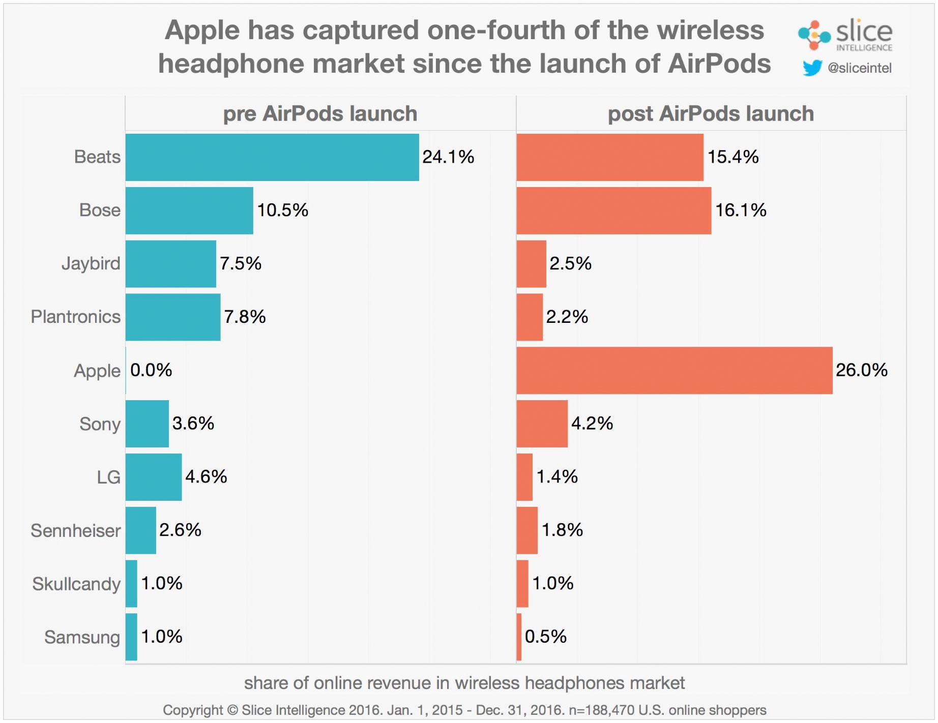 Cuotas de mercado antes y después del lanzamiento de los AirPods