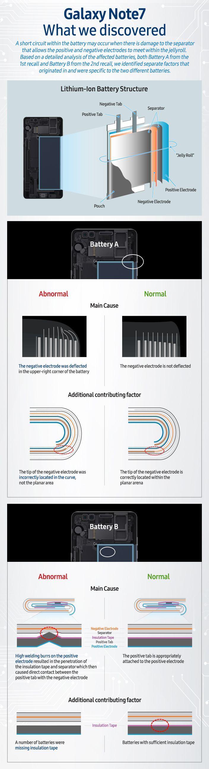 Infografía que explica el problema de las baterías de Samsung