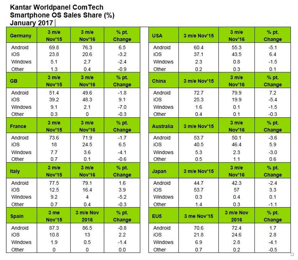 Cuotas de mercado de telefonía móvil del 2016