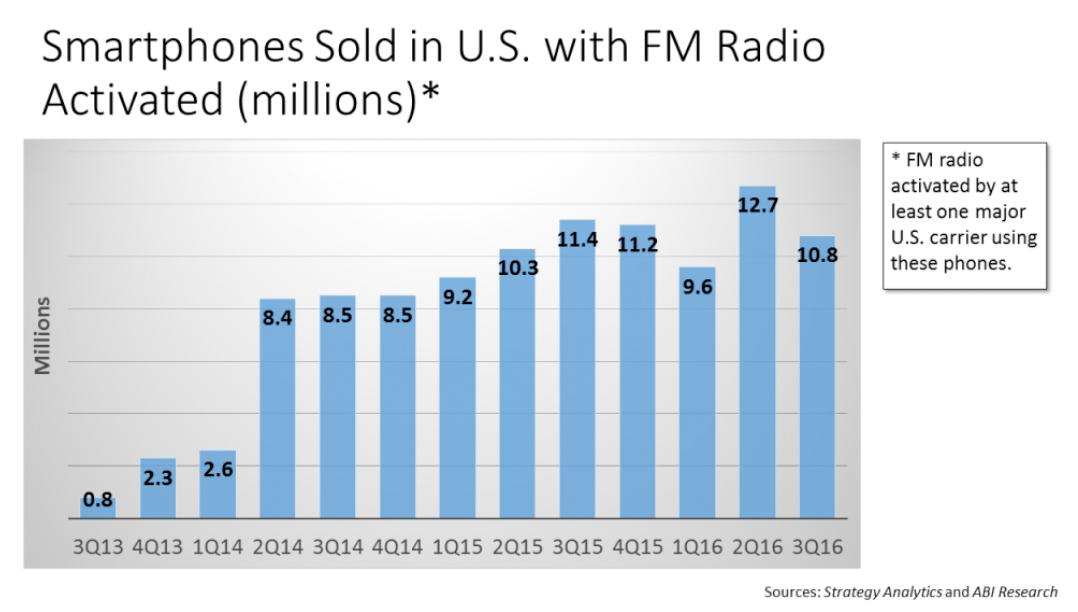 Estadísticas de moviles con radio activada en EEUU