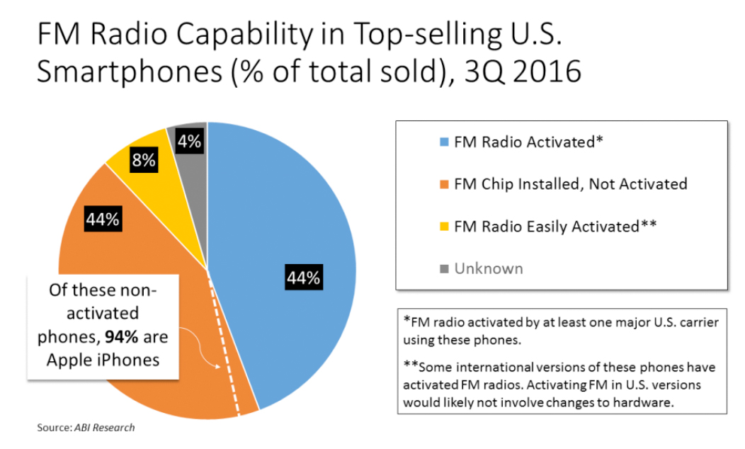 Porcentaje de moviles sin radio FM activada