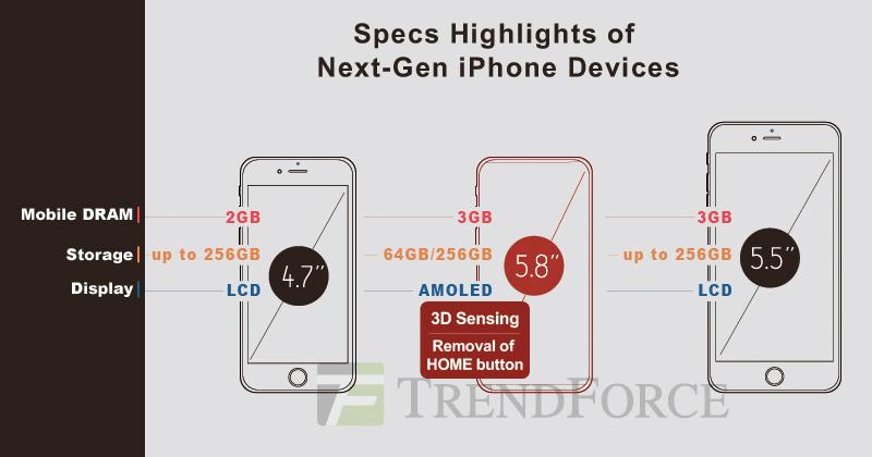 Diferentes modelos de iPhone previstos para el 2017