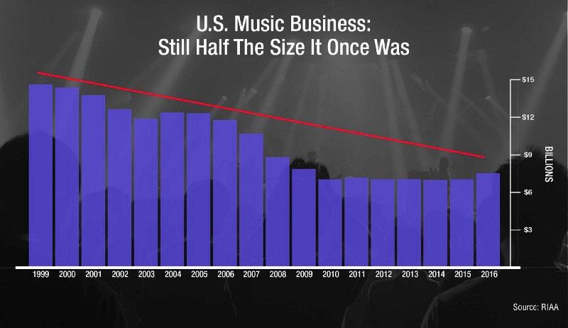Evolución de la fábrica de la música digital norteamericana