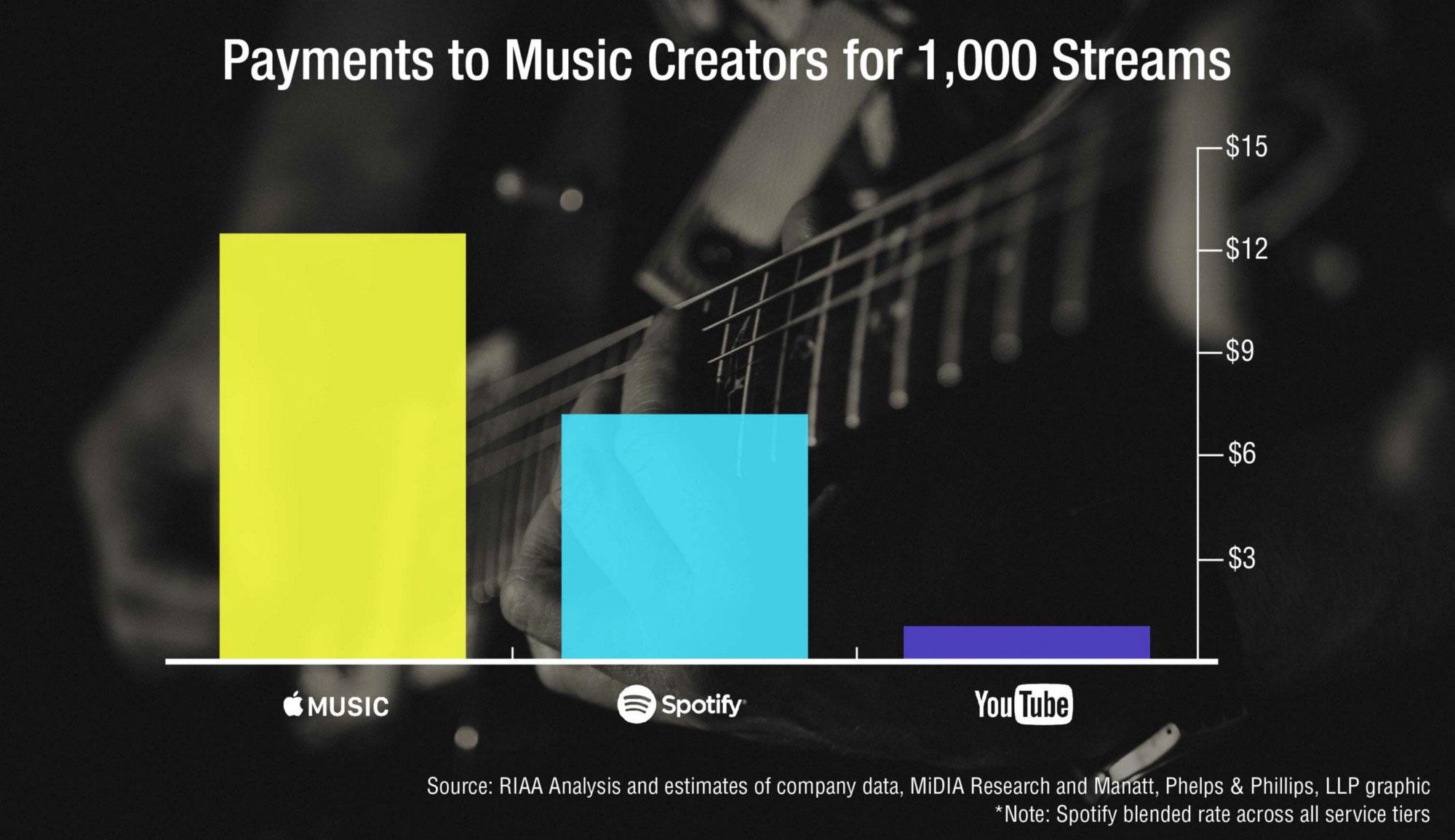 Pagos de música vía streaming incluso el año 2017