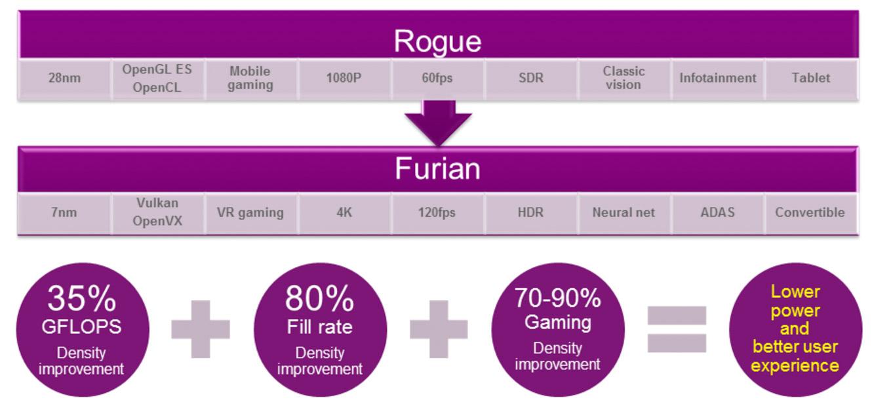 Comparación de rendimiento entre PowerVR Furian y PowerVR Rogue