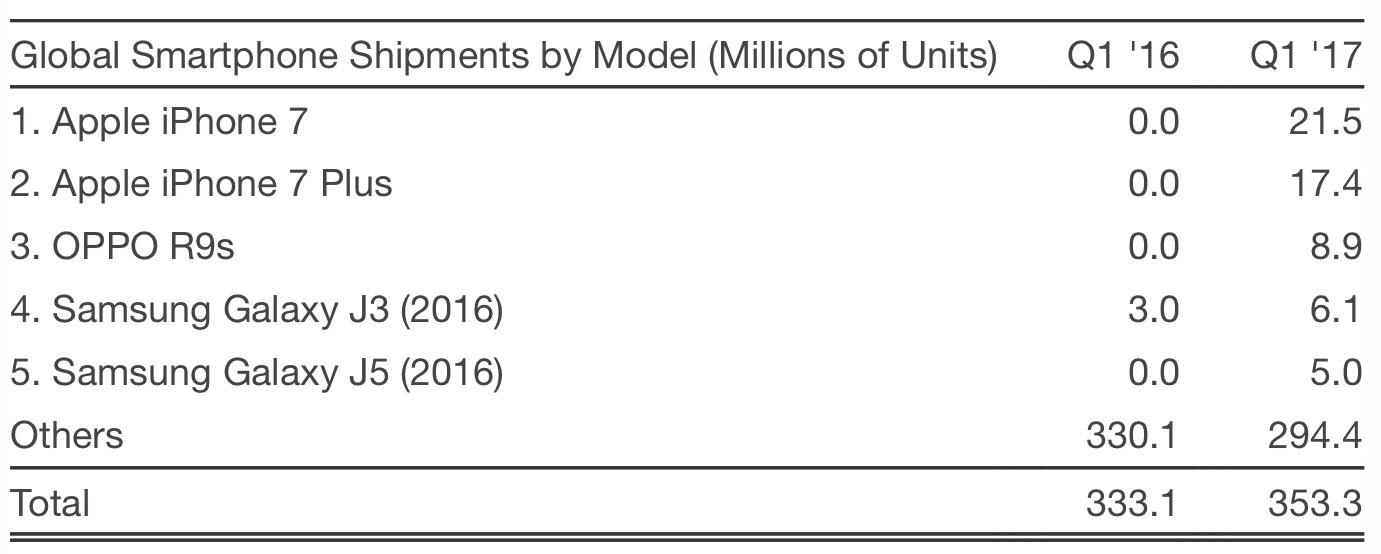 Datos de ventas de smartphones durante el 2017