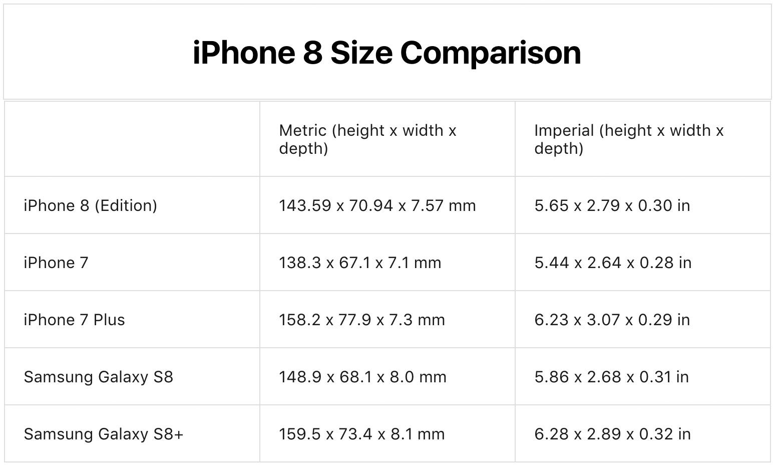 Tabla comparativa de tamaños de moviles incluyendo el supuesto iPhone 8
