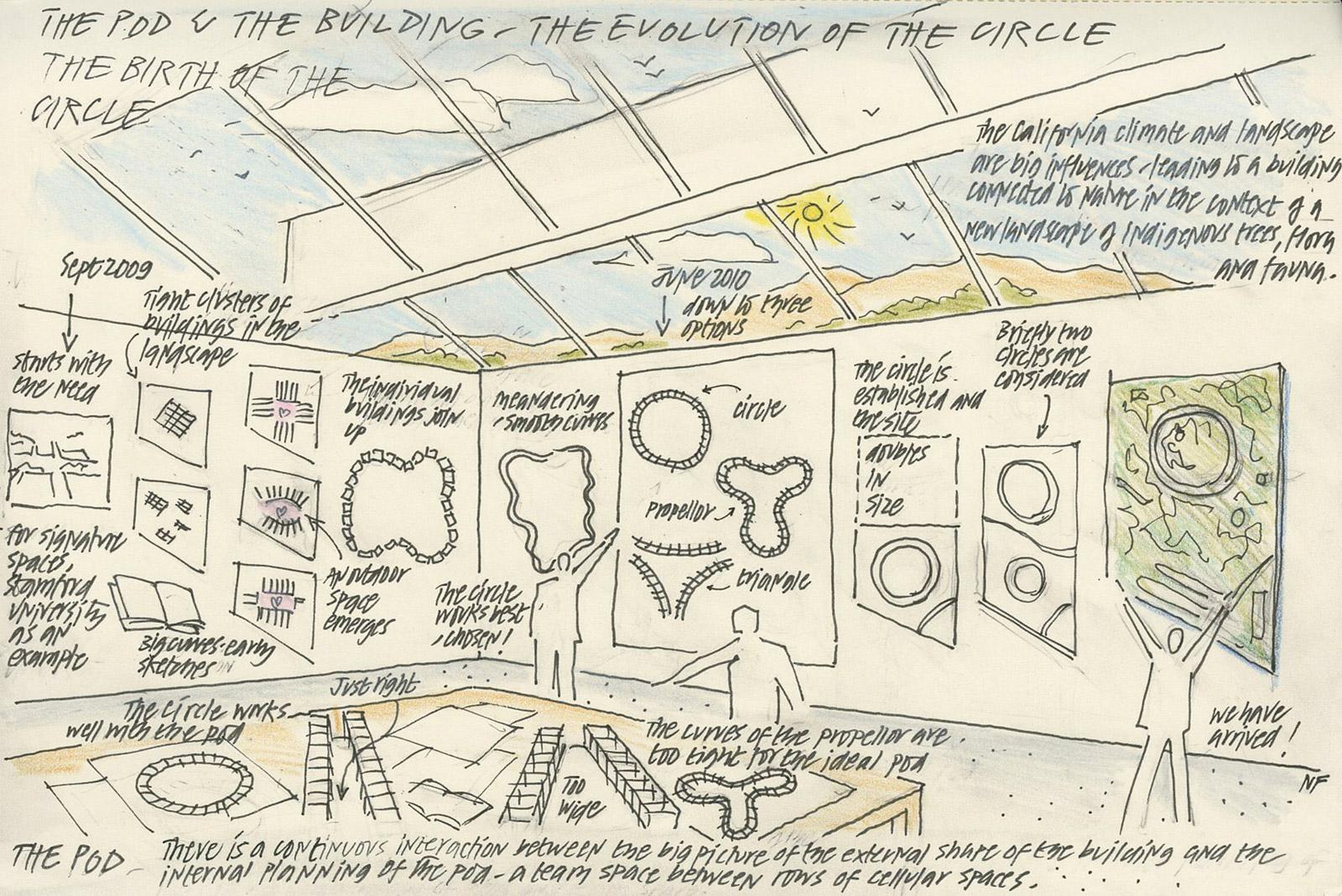 Esquemas del Apple™ Park hechos por Norman Foster