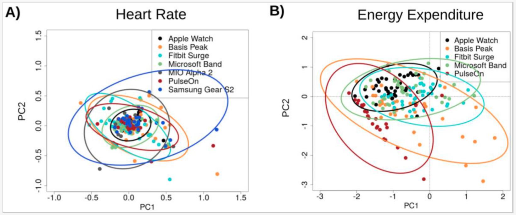 Comparación de medición de ritmo cardíaco del Apple Watch y su competición