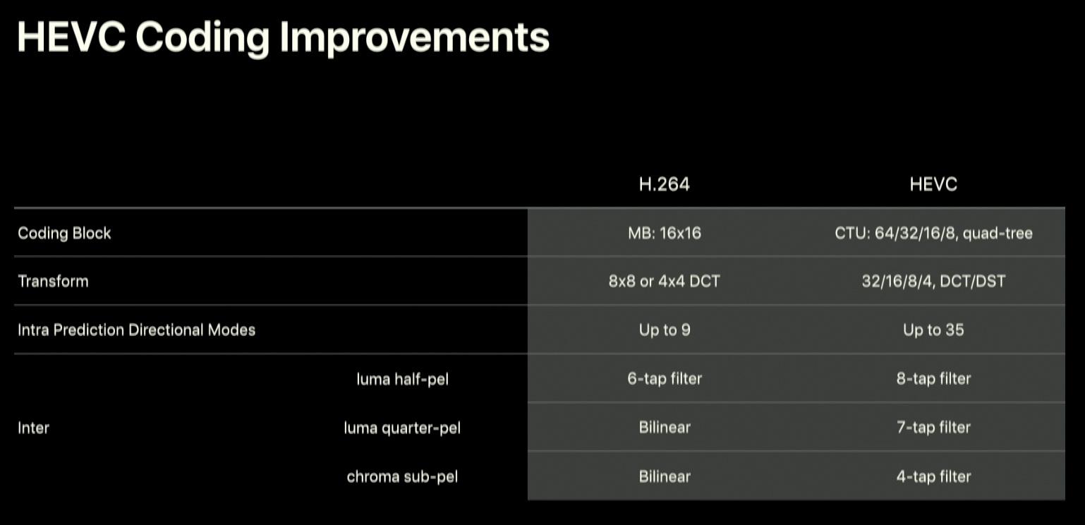 Comparación entre el Formato HEVC y H.264