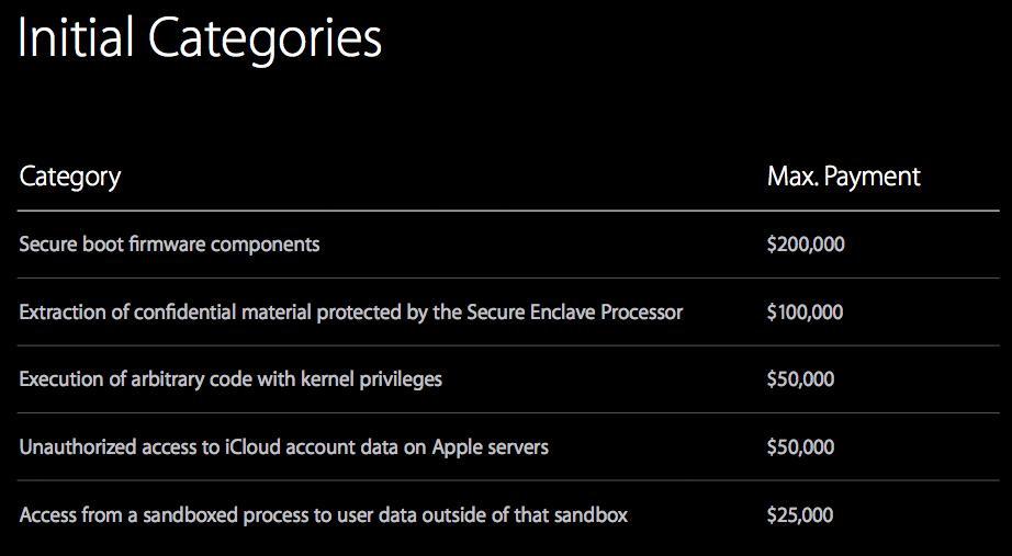 Precios que paga Apple™ por debilidades de iOS