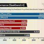 Rendimiento del Procesador A11 comparado con otros de Smartphones Android™ u Intel