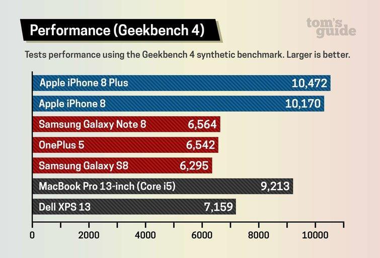 Rendimiento del Procesador A11 comparado con otros de Smartphones Android o Intel