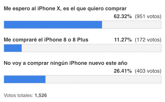 Resultados de la encuesta de intención de compra de iPhone
