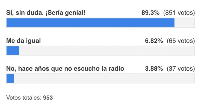 Resultados encuesta sobre activación de la radio FM en el iPhone