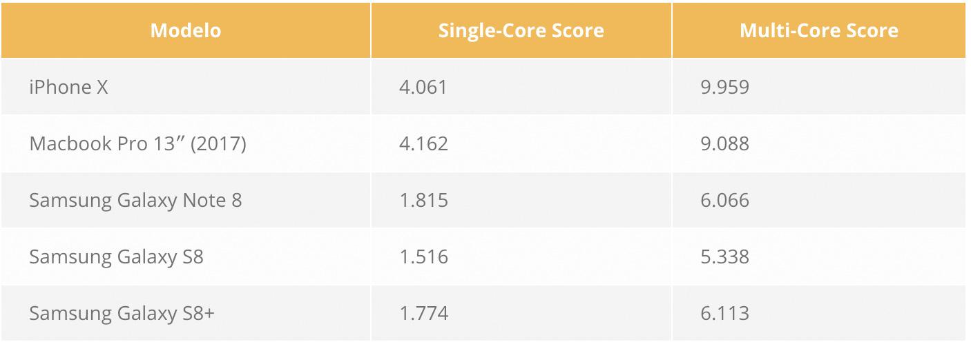 Comparación de rapidez entre el iPhone X y un MacBook Pro o Galaxy Note 8, S8 etc