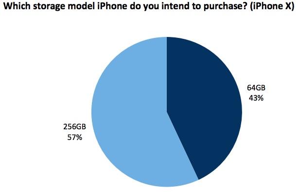 57% de consumidores que desean adquirir el iPhone X, lo desean de 256 GB