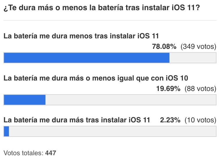 Encuesta sobre duración de la batería en iOS 11